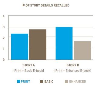No. of story details recalled_e-books vs. print